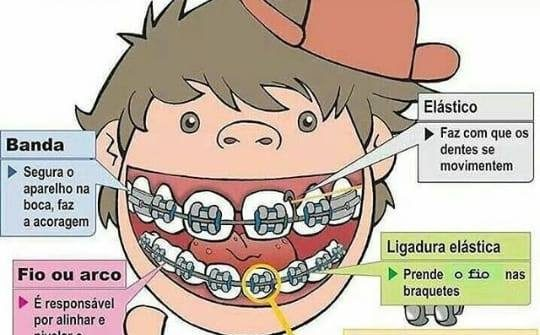 4d7a7d99b Arquivos Ortodontia - Blog OdontoClínica